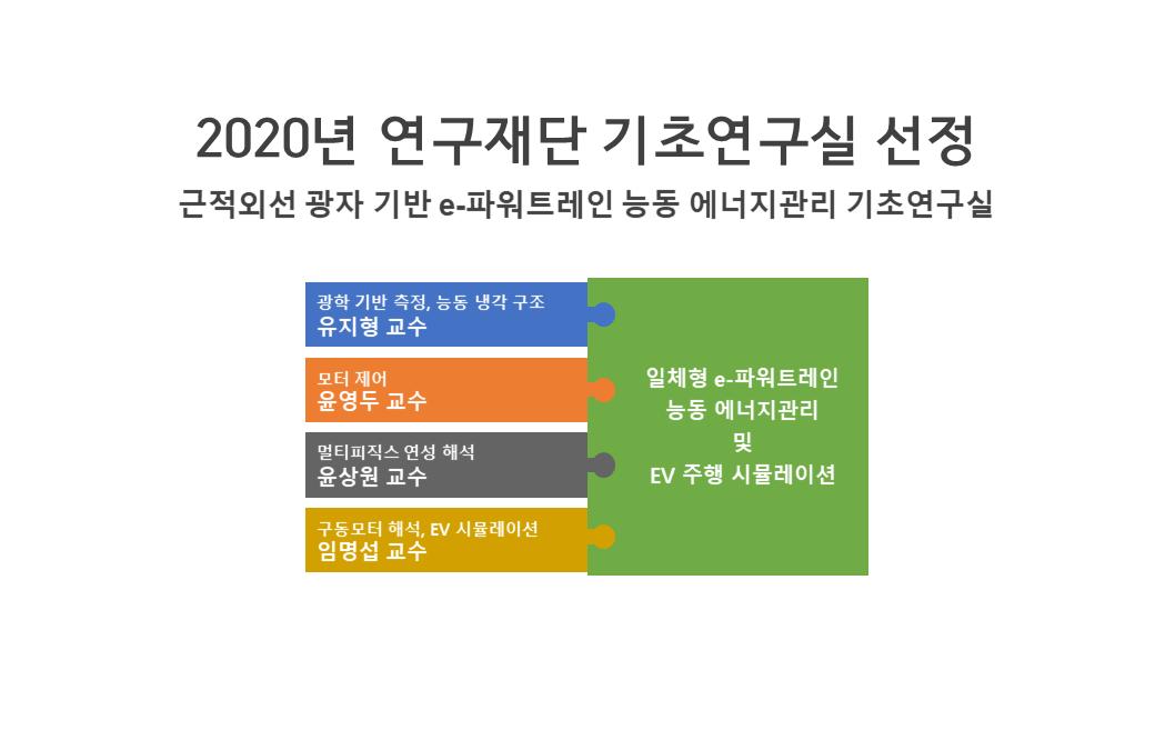 한국연구재단 기초연구실 선정